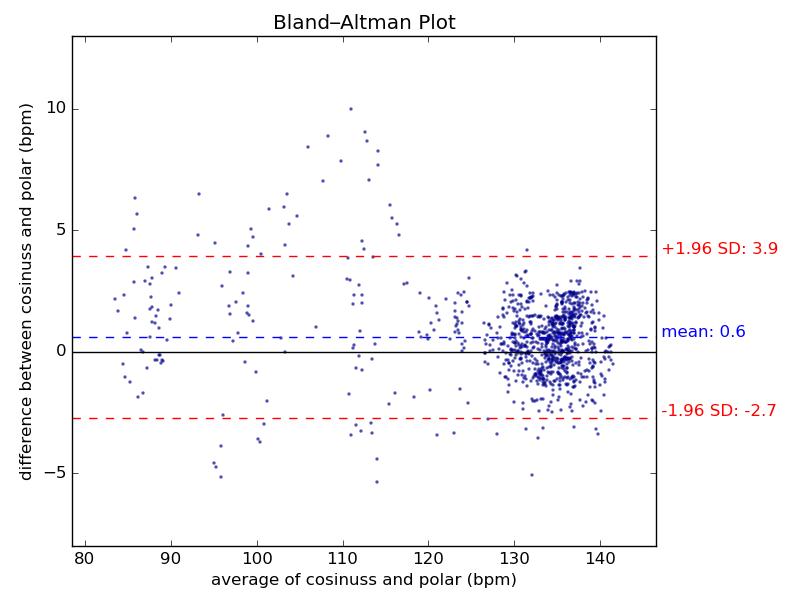 Bland-Altmann-Vergleichsdiagramm über die Abweichung der Pulsmessmethoden im Ohr und auf der Brust