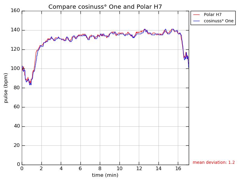 Vergleiche den Verlauf der Pulskurve des cosinuss° One und des Brustgurtes.