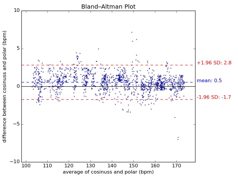 Vergleich der beiden Messmethoden Optisch mit dem cosinuss° One und Elektrisch mit dem Brustgurt von Polar H7